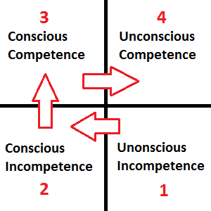NLP Solutions The Learning Process from Unconscious Incompetence to Unconscious Competence